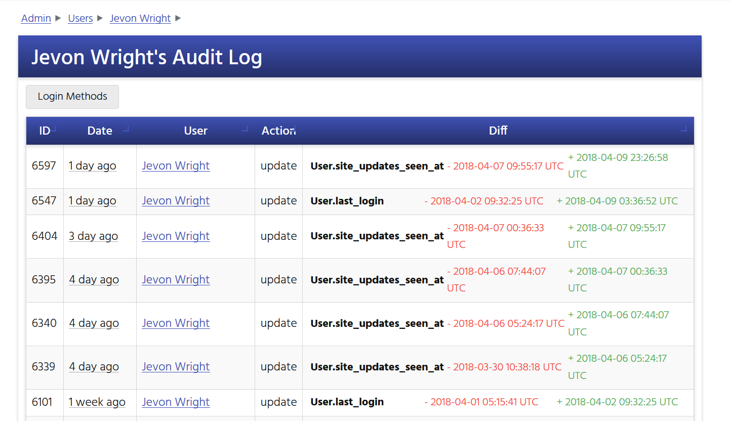 Screenshot showing the sample audit log for a CryptFolio user, available to platform administrators.