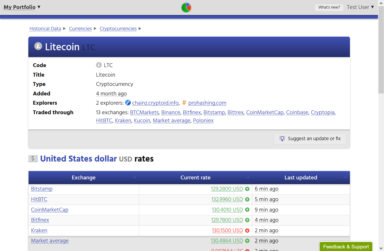 Screenshot showing technical information about Litecoin, including the explorers that can be used to browse Litecoin addresses; exchanges that trade in Litecoin; and current Litecoin/US Dollar rates.