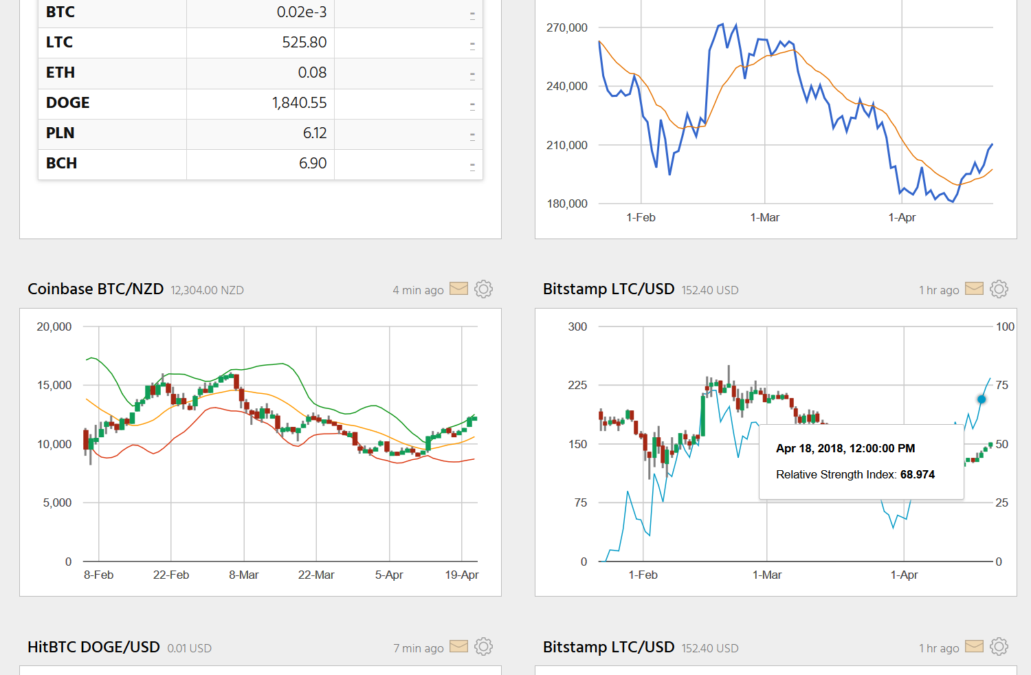 Screenshot showing technical indicators on a portfolio's charts.